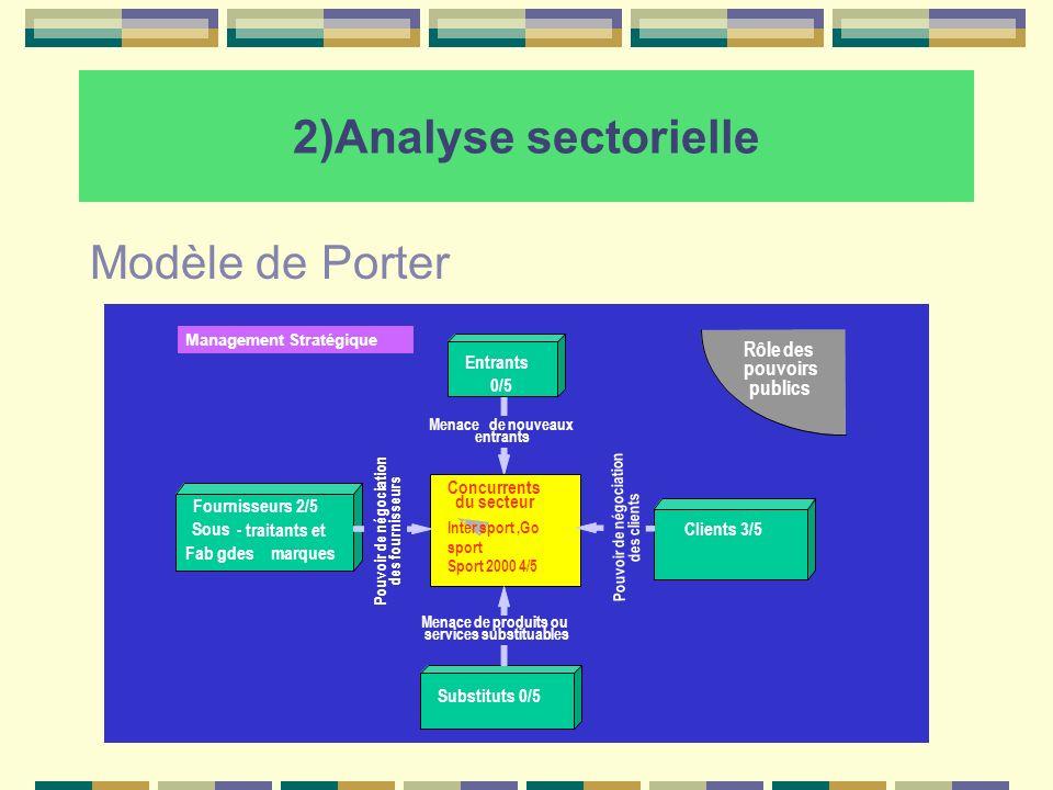 2)Analyse sectorielle Modèle de Porter Management Stratégique Fournisseurs 2/5 Sous- traitants et Fab gdesmarques Clients 3/5 Substituts 0/5 Entrants