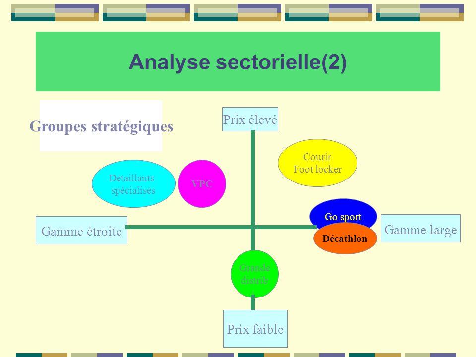 Analyse sectorielle(2) Prix élevé Gamme étroite Prix faible Gamme large Grande distrib Go sport Décathlon Courir Foot locker VPC Détaillants spécialis