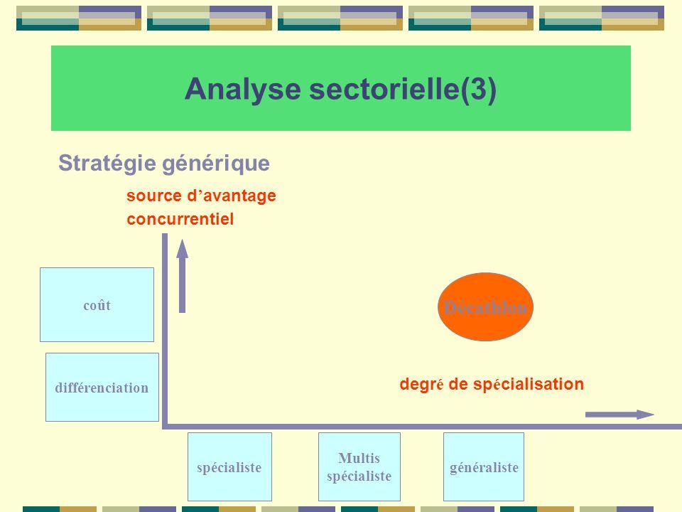 Analyse sectorielle(3) Stratégie générique source d avantage concurrentiel degr é de sp é cialisation coût différenciation spécialiste Multis spéciali
