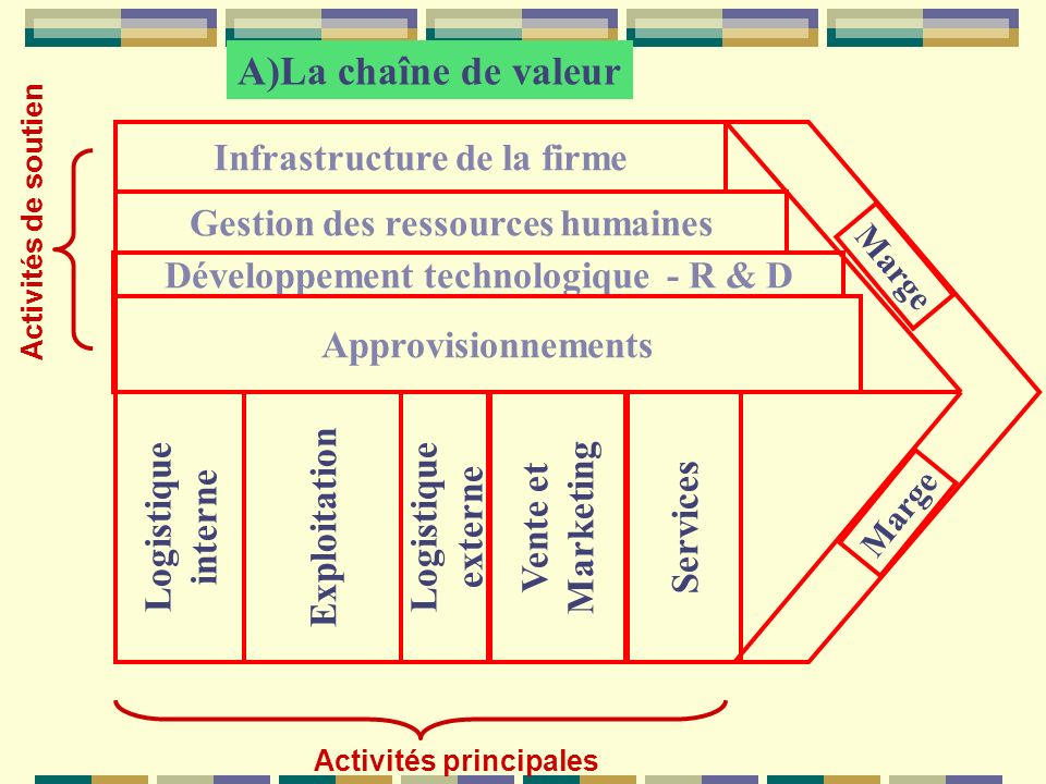 Logistique interne Infrastructure de la firme Gestion des ressources humaines Développement technologique - R & D Approvisionnements Activités de sout