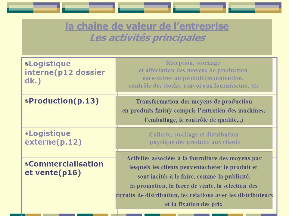 la chaîne de valeur de lentreprise Les activités principales Logistique interne(p12 dossier dk.) Production(p.13) Logistique externe(p.12) Commerciali