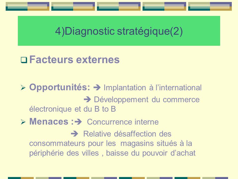 4)Diagnostic stratégique(2) Facteurs externes Opportunités: Implantation à linternational Développement du commerce électronique et du B to B Menaces