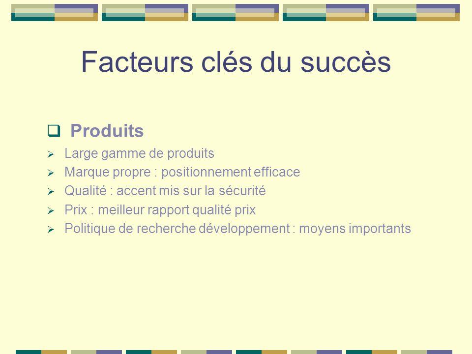 Facteurs clés du succès Produits Large gamme de produits Marque propre : positionnement efficace Qualité : accent mis sur la sécurité Prix : meilleur