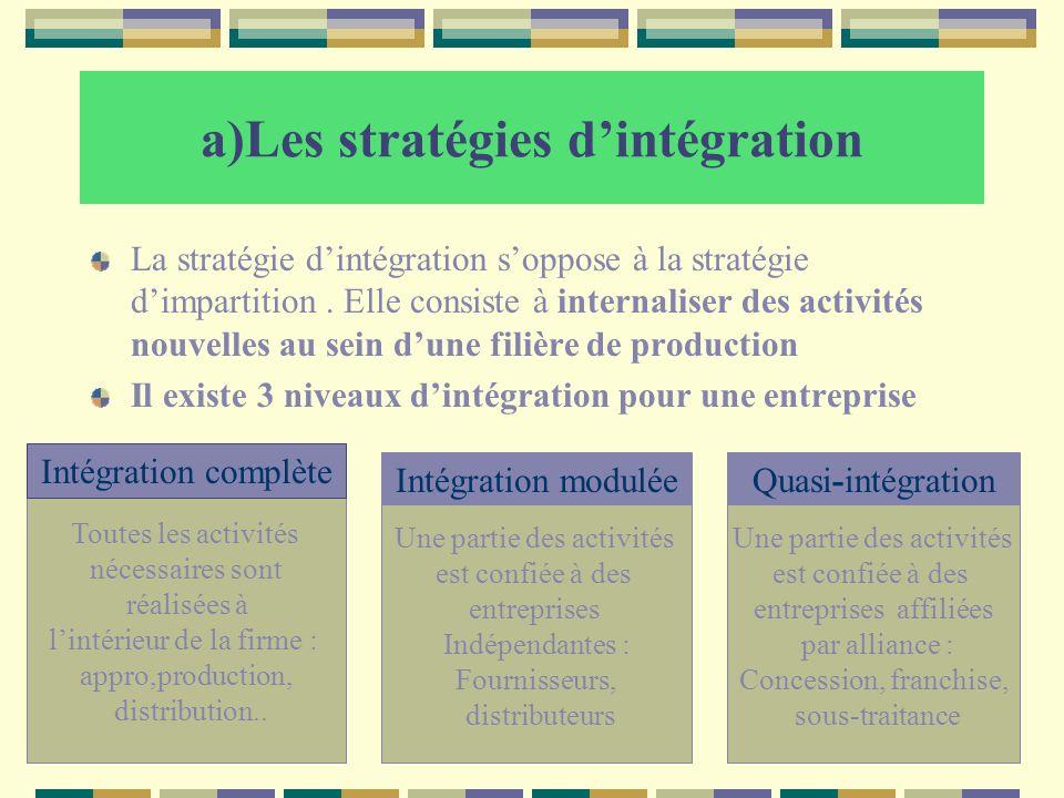 a)Les stratégies dintégration La stratégie dintégration soppose à la stratégie dimpartition. Elle consiste à internaliser des activités nouvelles au s