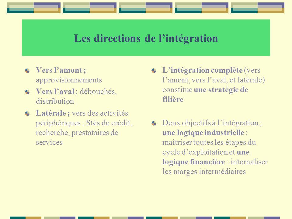 Les directions de lintégration Vers lamont ; approvisionnements Vers laval ; débouchés, distribution Latérale ; vers des activités périphériques ; Sté