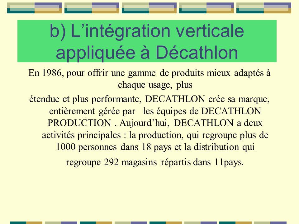 b) Lintégration verticale appliquée à Décathlon En 1986, pour offrir une gamme de produits mieux adaptés à chaque usage, plus étendue et plus performa