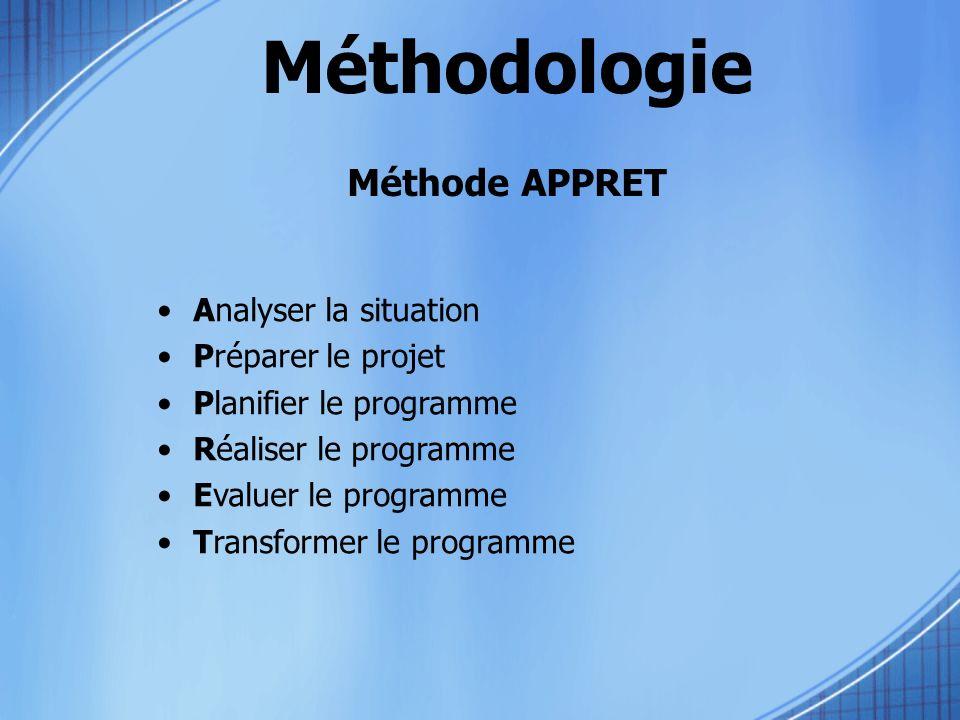 Méthodologie Méthode APPRET Analyser la situation Préparer le projet Planifier le programme Réaliser le programme Evaluer le programme Transformer le programme