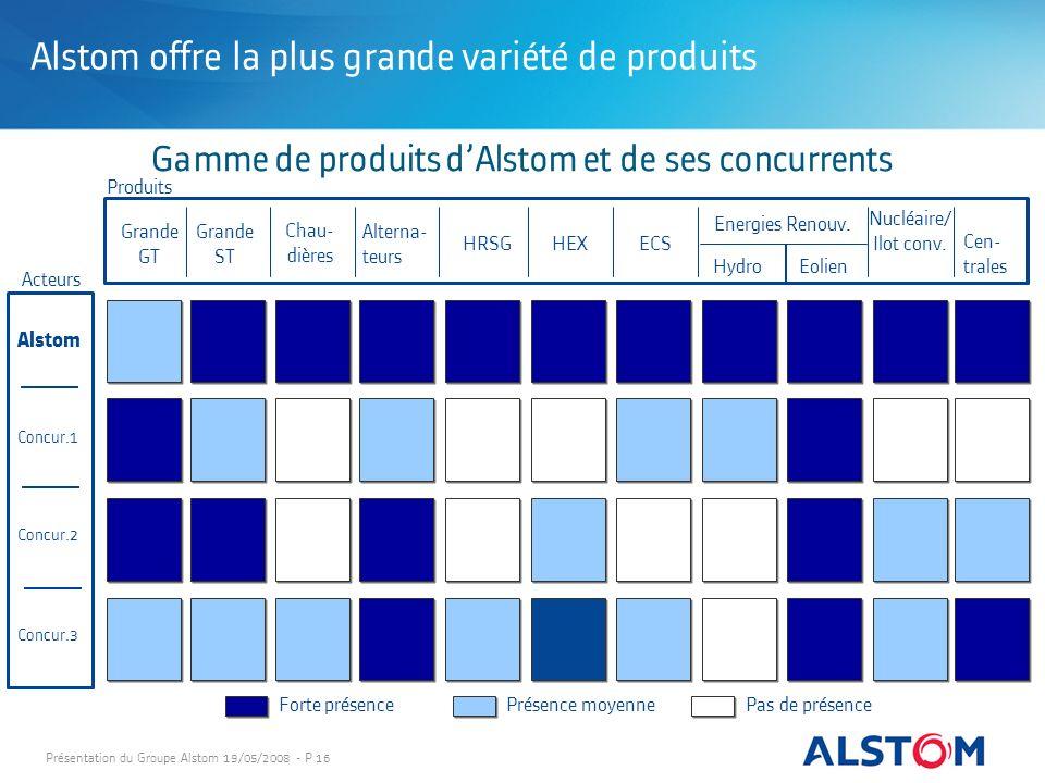 Présentation du Groupe Alstom 19/05/2008 - P 16 Forte présence Présence moyenne Pas de présence Produits Energies Renouv. Hydro Eolien Grande GT Grand