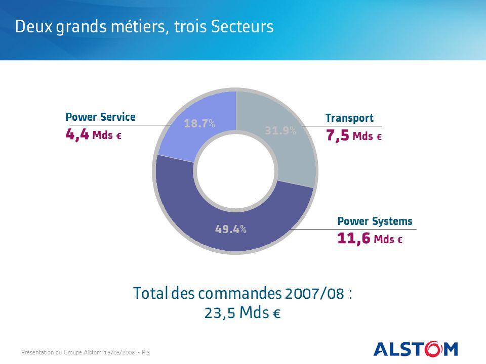Présentation du Groupe Alstom 19/05/2008 - P 3 Deux grands métiers, trois Secteurs Total des commandes 2007/08 : 23,5 Mds 31.9% 18.7% 49.4% Power Syst