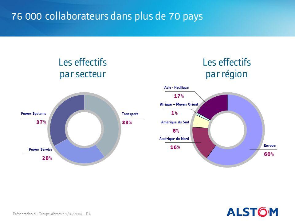 Présentation du Groupe Alstom 19/05/2008 - P 6 76 000 collaborateurs dans plus de 70 pays Les effectifs par région Les effectifs par secteur Power Sys