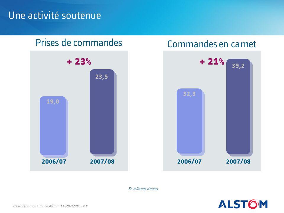 Présentation du Groupe Alstom 19/05/2008 - P 7 Une activité soutenue Prises de commandes Commandes en carnet 19,0 23,5 + 23% 2006/072007/08 32,3 39,2