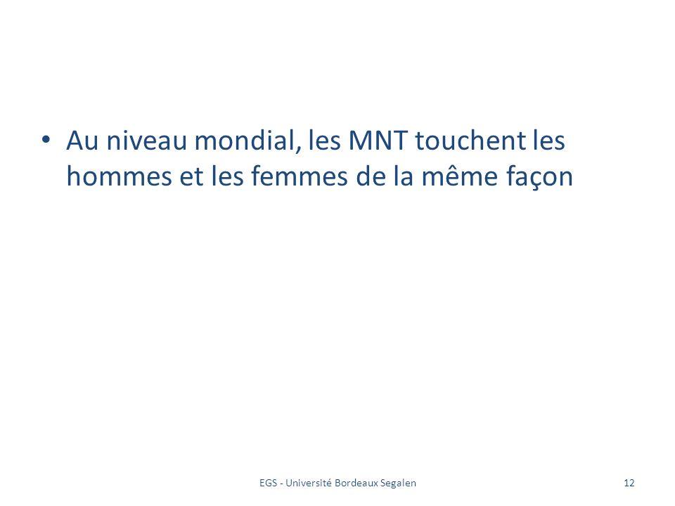 EGS - Université Bordeaux Segalen12 Au niveau mondial, les MNT touchent les hommes et les femmes de la même façon