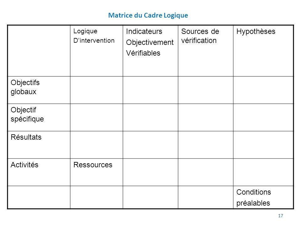 17 Matrice du Cadre Logique Logique Dintervention Indicateurs Objectivement Vérifiables Sources de vérification Hypothèses Objectifs globaux Objectif