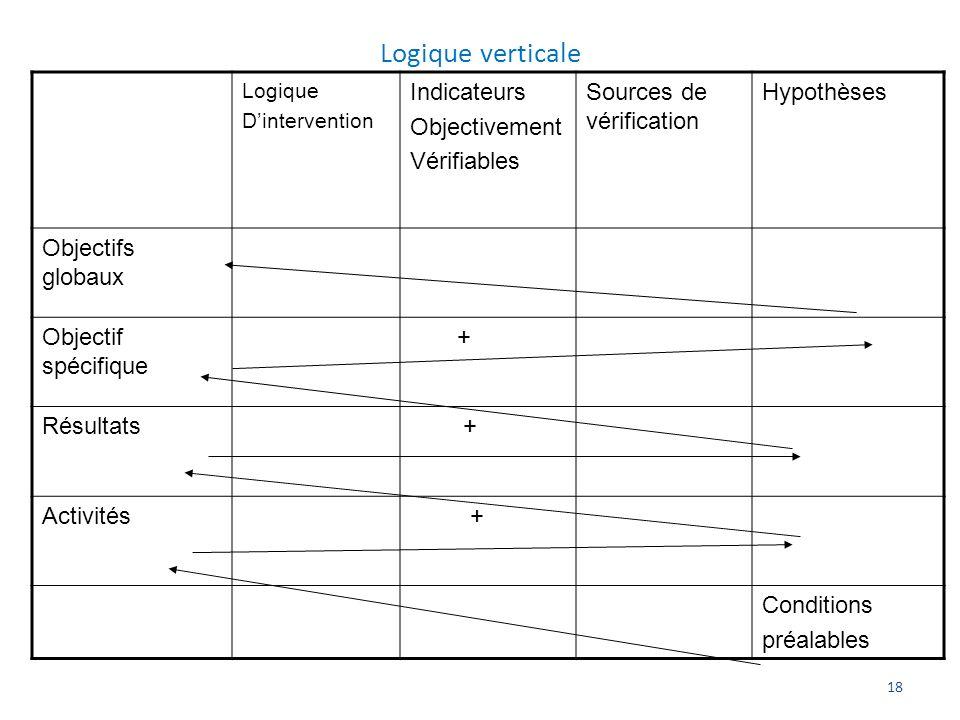 18 Logique verticale Logique Dintervention Indicateurs Objectivement Vérifiables Sources de vérification Hypothèses Objectifs globaux Objectif spécifi