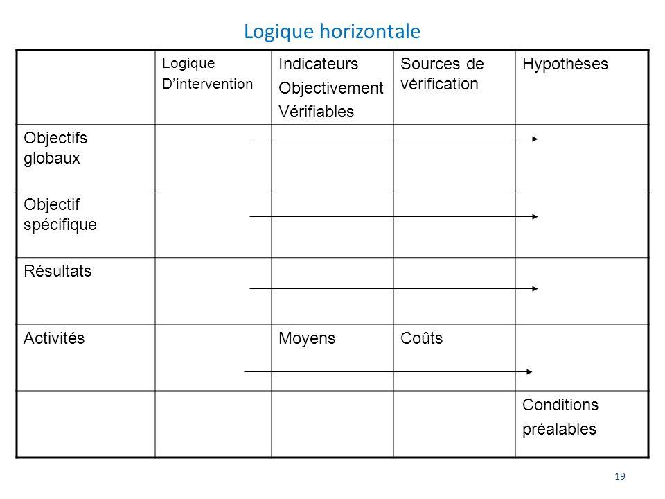 19 Logique horizontale Logique Dintervention Indicateurs Objectivement Vérifiables Sources de vérification Hypothèses Objectifs globaux Objectif spéci