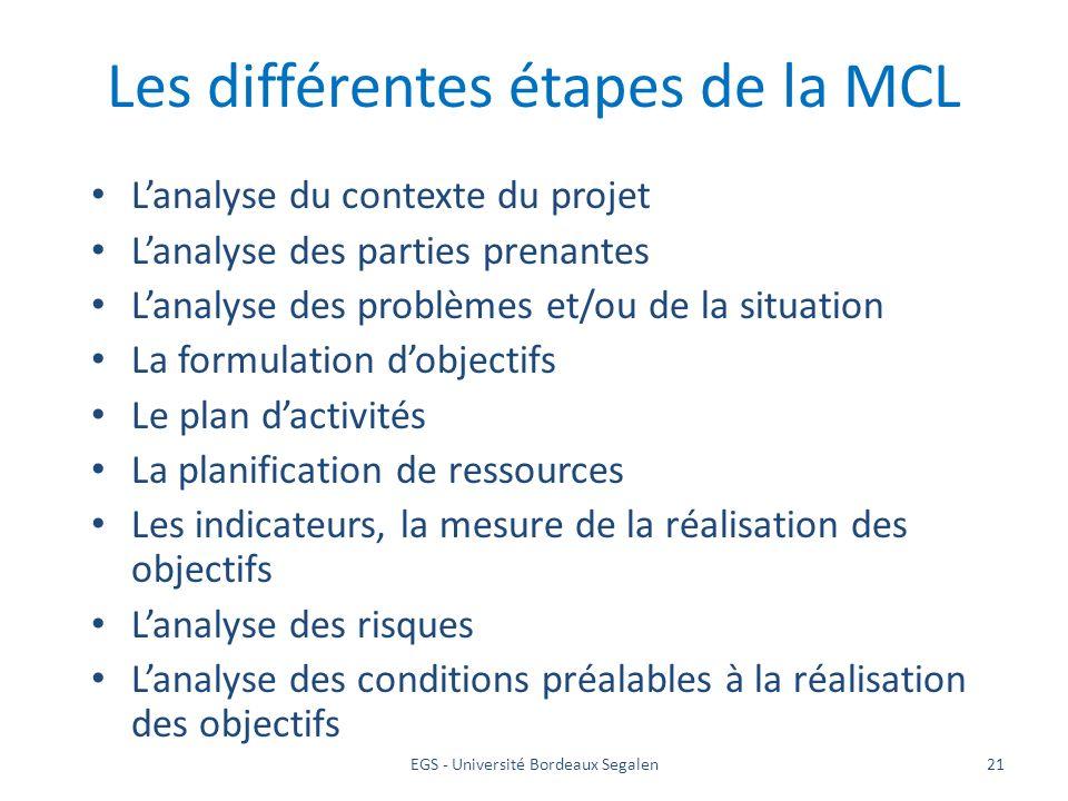 EGS - Université Bordeaux Segalen21 Les différentes étapes de la MCL Lanalyse du contexte du projet Lanalyse des parties prenantes Lanalyse des problè