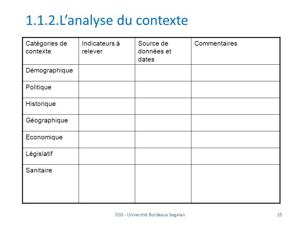 EGS - Université Bordeaux Segalen25 1.1.2.Lanalyse du contexte Catégories de contexte Indicateurs à relever Source de données et dates Commentaires Dé