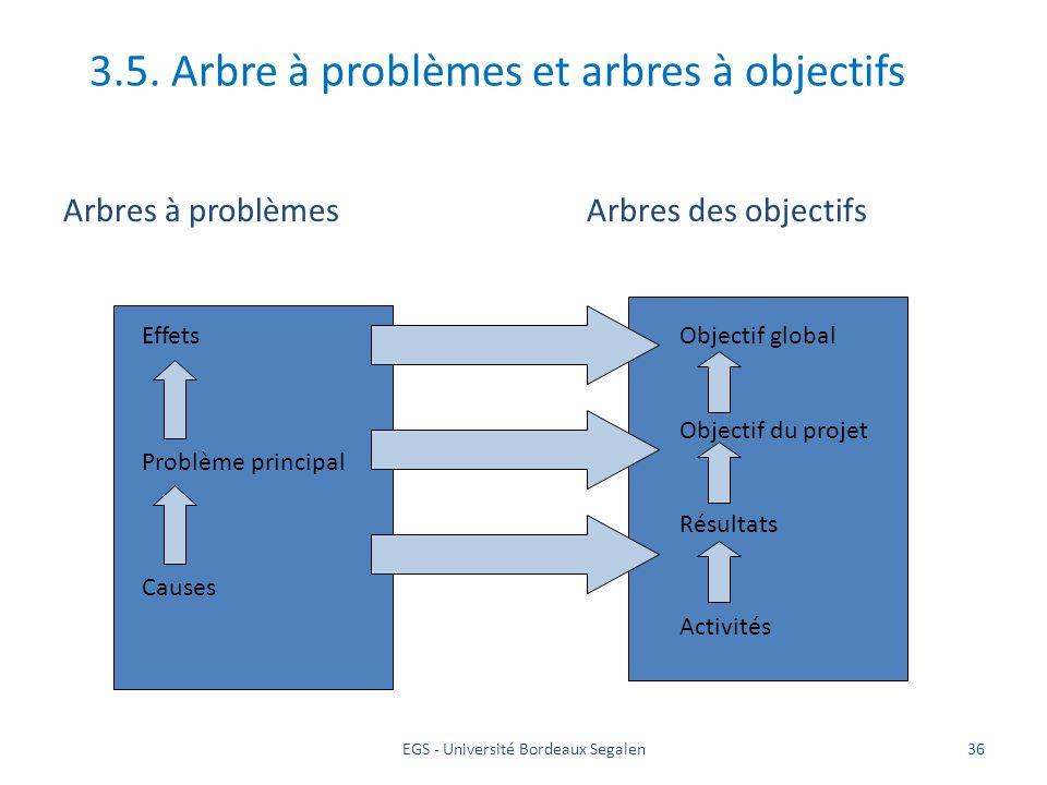 EGS - Université Bordeaux Segalen36 3.5. Arbre à problèmes et arbres à objectifs Arbres à problèmesArbres des objectifs Effets Problème principal Caus