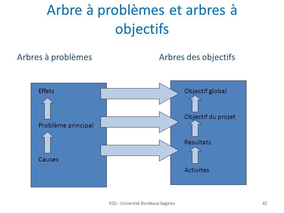 EGS - Université Bordeaux Segalen42 Arbre à problèmes et arbres à objectifs Arbres à problèmesArbres des objectifs Effets Problème principal Causes Ob