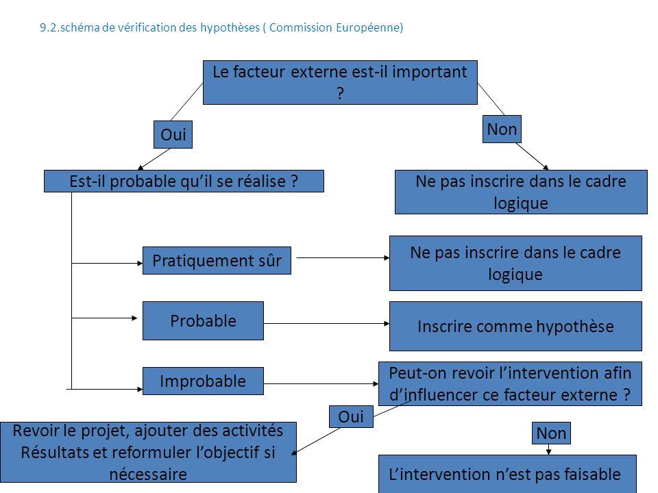 58 9.2.schéma de vérification des hypothèses ( Commission Européenne) Le facteur externe est-il important ? Oui Non Est-il probable quil se réalise ?