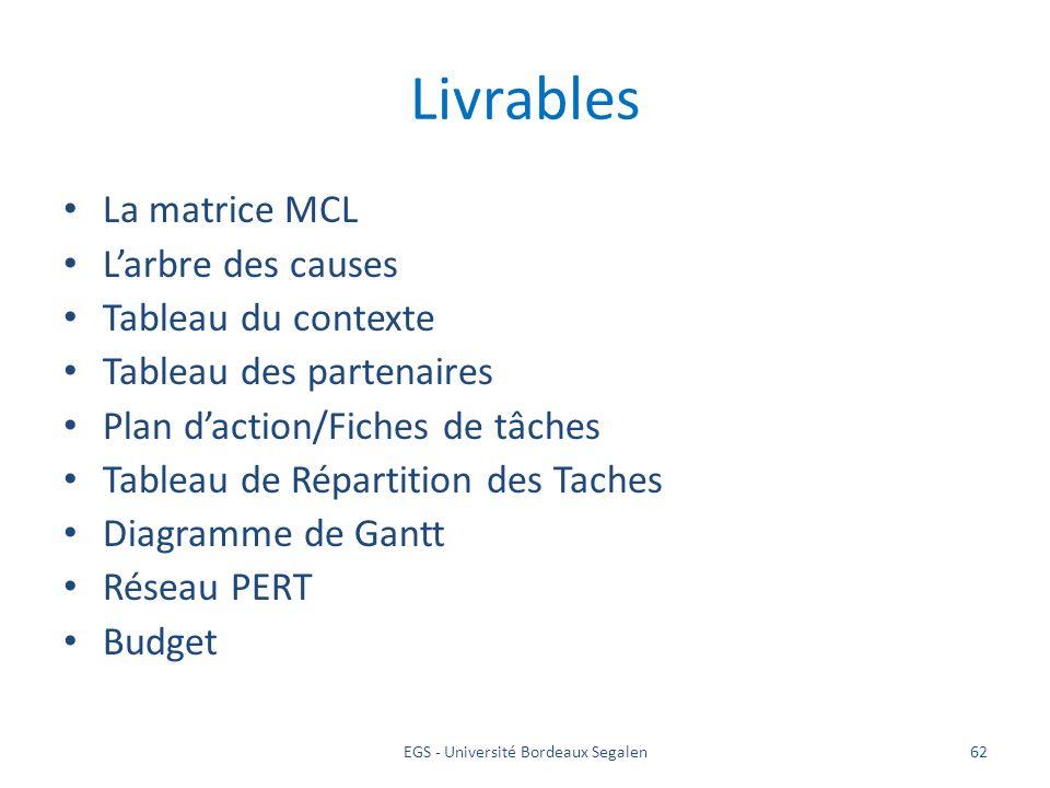 EGS - Université Bordeaux Segalen62 Livrables La matrice MCL Larbre des causes Tableau du contexte Tableau des partenaires Plan daction/Fiches de tâch