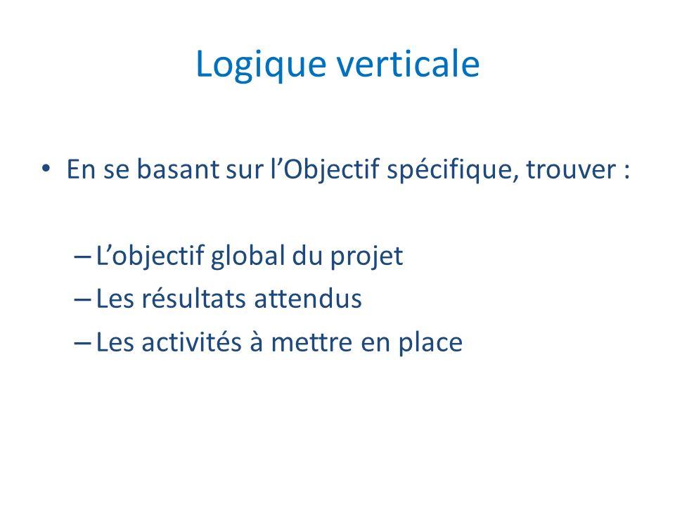 Logique verticale En se basant sur lObjectif spécifique, trouver : – Lobjectif global du projet – Les résultats attendus – Les activités à mettre en p