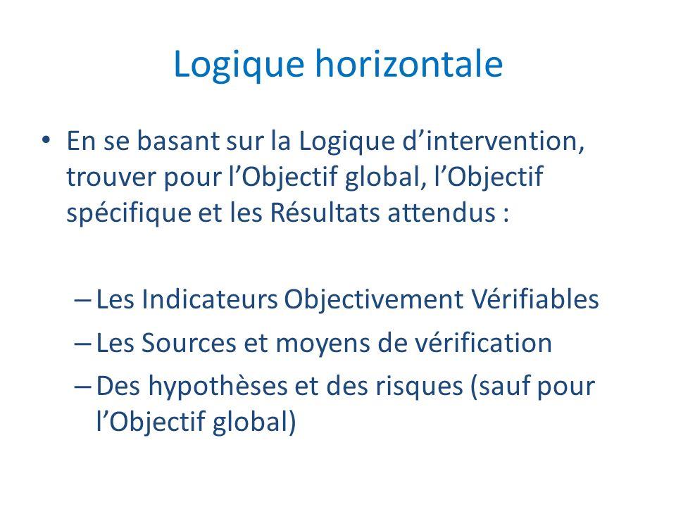 Logique horizontale En se basant sur la Logique dintervention, trouver pour lObjectif global, lObjectif spécifique et les Résultats attendus : – Les I