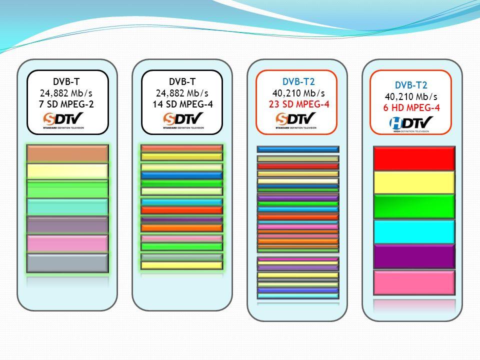 DVB-T 24,882 Mb/s 7 SD MPEG-2 DVB-T 24,882 Mb/s 14 SD MPEG-4 DVB-T2 40,210 Mb/s 23 SD MPEG-4 DVB-T2 40,210 Mb/s 6 HD MPEG-4