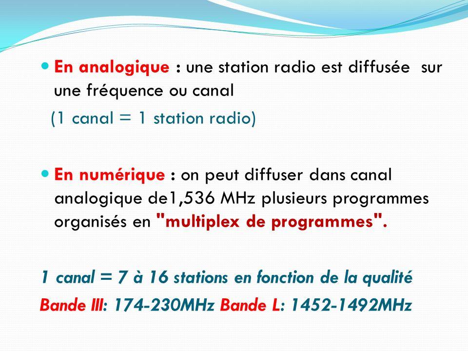 En analogique : une station radio est diffusée sur une fréquence ou canal (1 canal = 1 station radio) En numérique : on peut diffuser dans canal analo