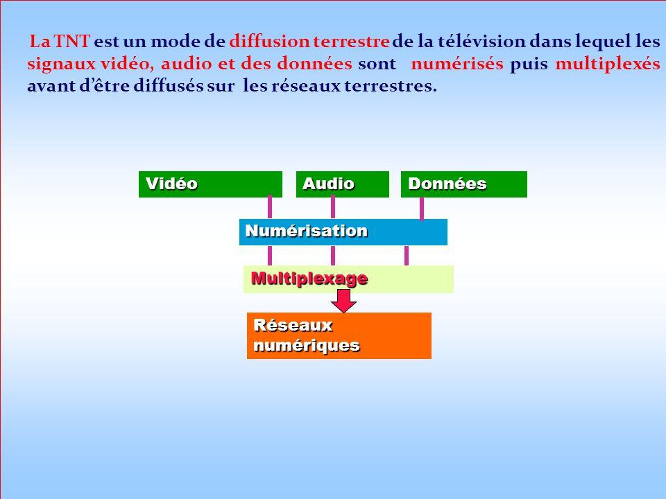 La TNT est un mode de diffusion terrestre de la télévision dans lequel les signaux vidéo, audio et des données sont numérisés puis multiplexés avant d