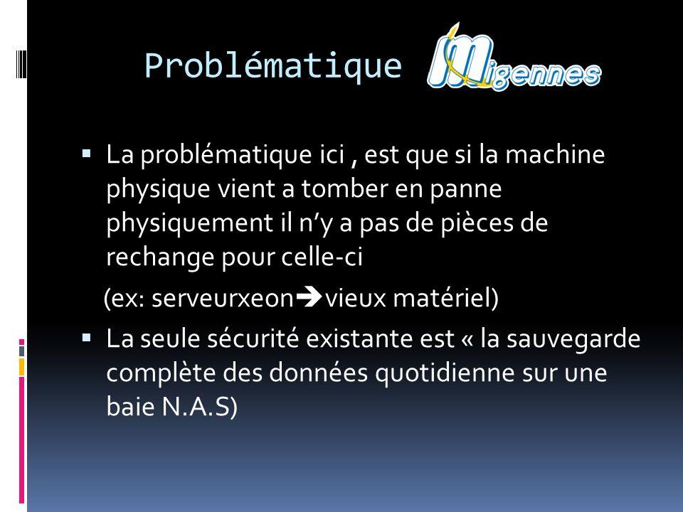 Problématique La problématique ici, est que si la machine physique vient a tomber en panne physiquement il ny a pas de pièces de rechange pour celle-c
