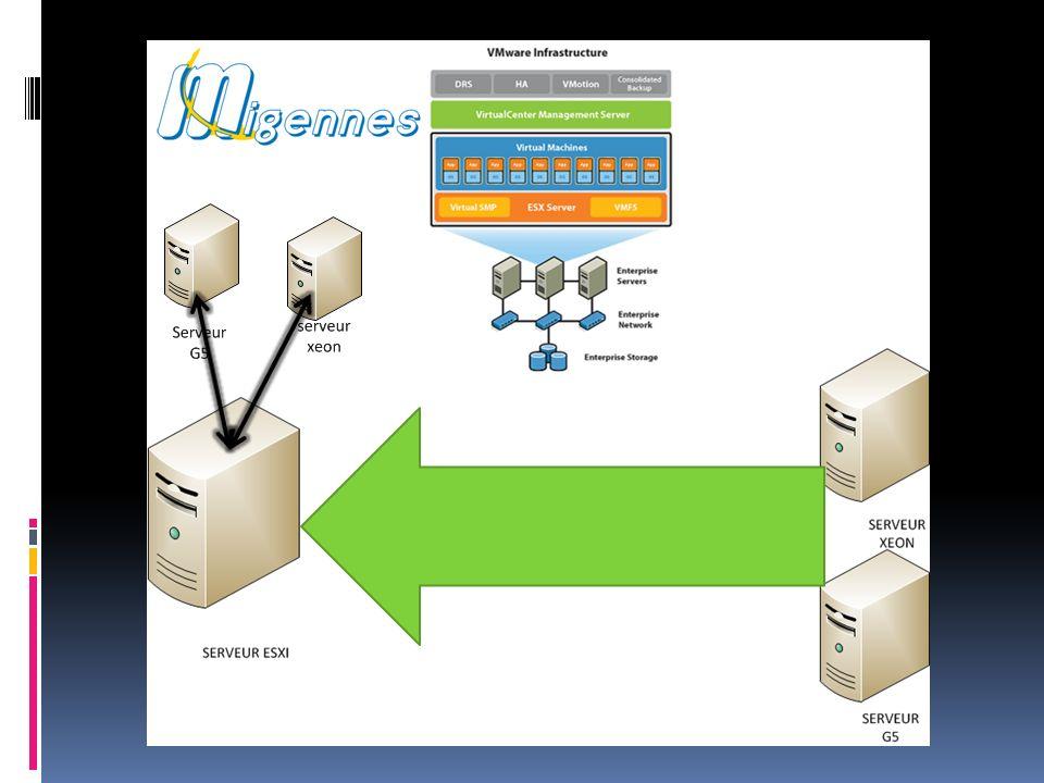 Mise en Oeuvre Pré-Requis: Machine Physique pour accueillir le serveur ESXi Vmware Hypervisor 5 (ESXi) Vmware Converter Boot Cd Vmware Converter Exécutable Support de stockage de limage disque