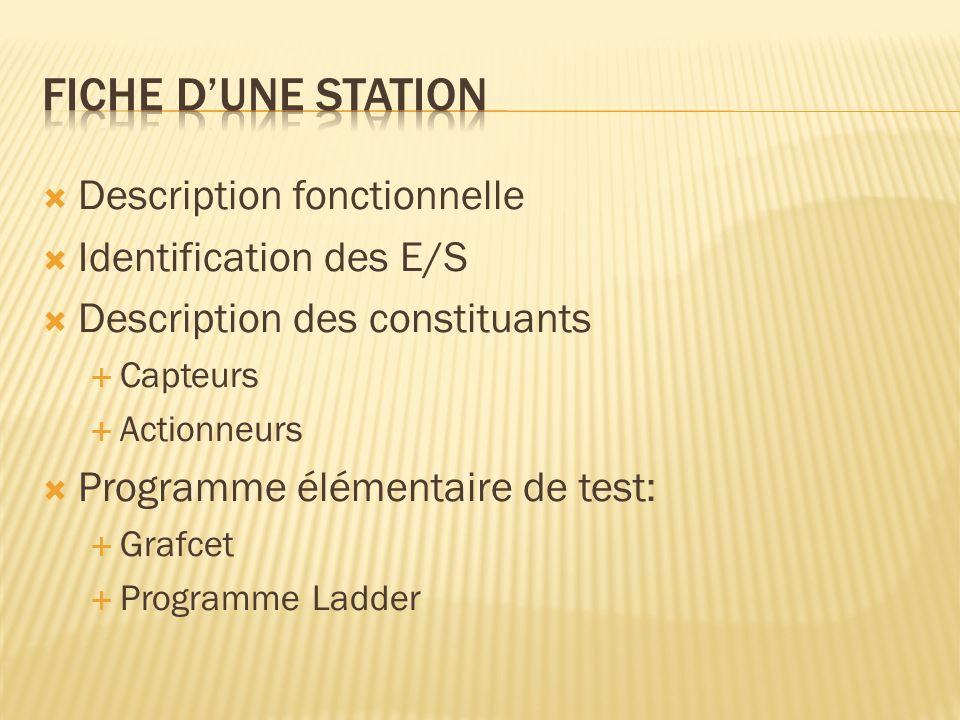 Description fonctionnelle Identification des E/S Description des constituants Capteurs Actionneurs Programme élémentaire de test: Grafcet Programme Ladder