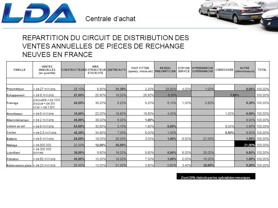 Centrale dachat REPARTITION DU CIRCUIT DE DISTRIBUTION DES VENTES ANNUELLES DE PIECES DE RECHANGE NEUVES EN FRANCE FAMILLE VENTES ANNUELLES (en quantité) CONSTRUCTEUR MRA DISTRIBUTEUR STOCKISTE CENTRE AUTO FAST FITTER (speedy, midas,etc) RESEAU PNEUMATICIEN STATION SERVICE HYPERMARCHE SUPERMARCHE CARROSSIER AUTRE (démolisseurs) TOTAL Pneumatique + de 27 millions26,10%5,90%31,30%2,20%28,90%4,00%1,00% 0,60%100,00% Echappement + de 9 millions27,00%20,50%19,00%26,50%6,00% 1,00%100,00% Freinage plaquette + de 10M disque + de 3M kit ar + de 1,5M 42,50%36,20%8,20%6,20%5,10%1,00%0,50% 0,30%100,00% Amortisseur + de 6 millions34,50%22,00%18,50%19,50%4,00% 1,00%0,50%100,00% Altern/démarreur + de 2 millions45,00%39,00%6,00%1,00% 9,00%100,00% Liaison au sol + de 5 millions54,60%30,50%3,10%1,50%0,50% 9,00%0,80%100,00% Cardan + de 2,8 millions42,30%34,90%7,30%5,00%1,00% 0,50%9,00%100,00% Batterie + de 5 millions24,00%19,00%26,00%3,00%1,00%5,00%21,00% 1,00%100,00% Attelage + de 600 00022,00%12,00%45,00% 21,00%100,00% Lubrifiant + de 300 000 tonnes36,00%9,50%16,00%6,50%0,50%5,00%26,00% 0,50%100,00% Filtration + de 50 millions45,00%10,00%18,00%7,00%1,00%2,00%16,00% 1,00%100,00% Balais essuie glace + de 23 millions26,40%13,00%21,00%3,50%0,50%3,40%32,00% 0,20%100,00% Dont 20% réalisés par les spécialistes remorques