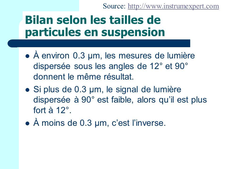 Bilan selon les tailles de particules en suspension À environ 0.3 μm, les mesures de lumière dispersée sous les angles de 12° et 90° donnent le même résultat.