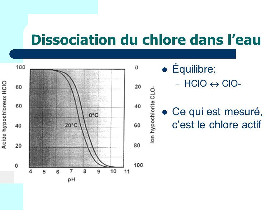 Dissociation du chlore dans leau Équilibre: – HClO ClO- Ce qui est mesuré, cest le chlore actif