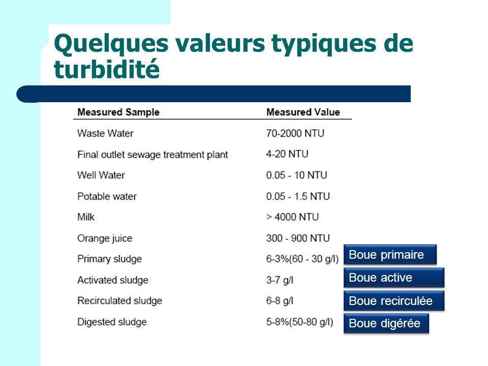 Quelques valeurs typiques de turbidité Boue primaire Boue digérée Boue active Boue recirculée