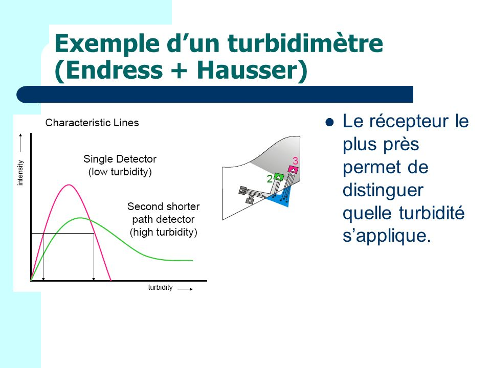 Exemple dun turbidimètre (Endress + Hausser) Le récepteur le plus près permet de distinguer quelle turbidité sapplique.