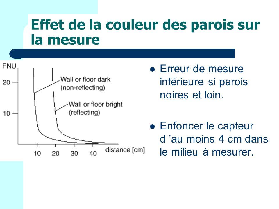 Effet de la couleur des parois sur la mesure Erreur de mesure inférieure si parois noires et loin.