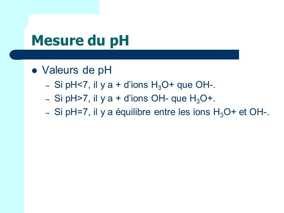 Mesure du pH Valeurs de pH – Si pH<7, il y a + dions H 3 O+ que OH-.