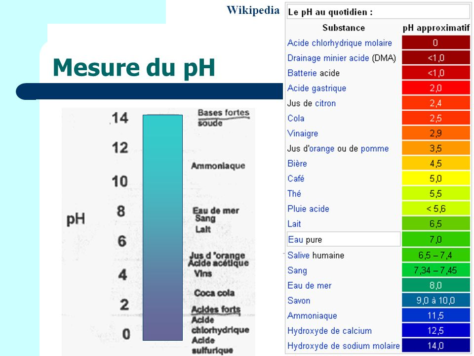 Mesure du pH Wikipedia