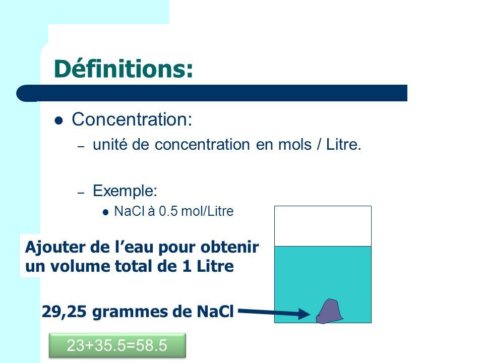Définitions: Concentration: – unité de concentration en mols / Litre.