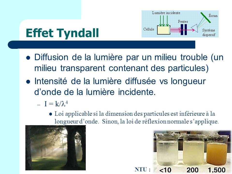 Effet Tyndall Diffusion de la lumière par un milieu trouble (un milieu transparent contenant des particules) Intensité de la lumière diffusée vs longueur donde de la lumière incidente.