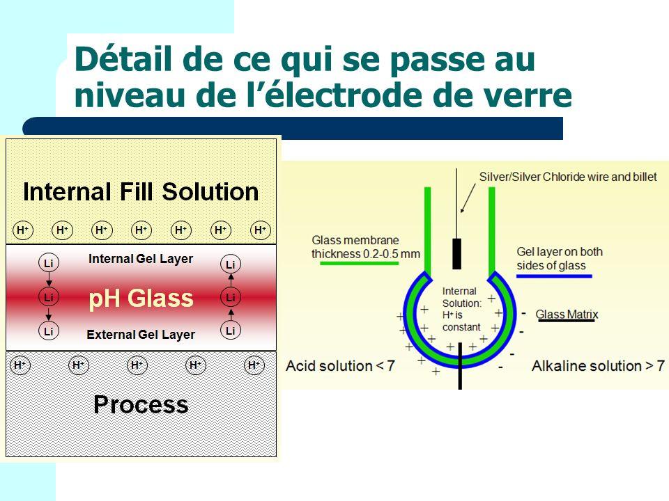 Détail de ce qui se passe au niveau de lélectrode de verre