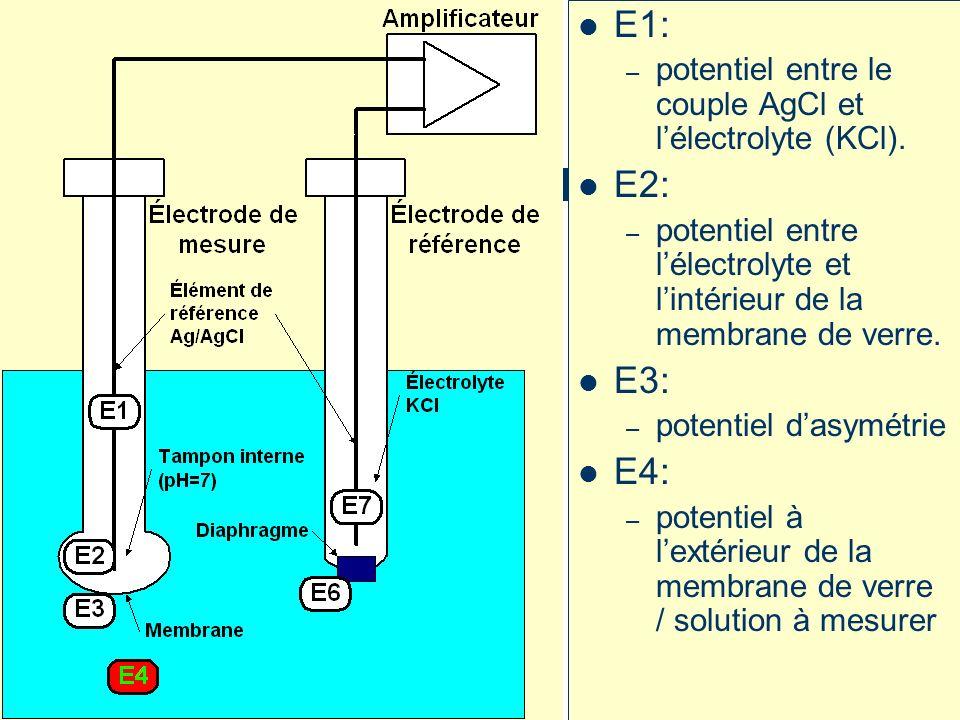 E1: – potentiel entre le couple AgCl et lélectrolyte (KCl).