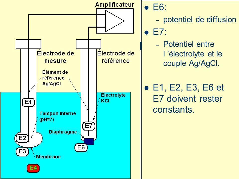 E6: – potentiel de diffusion E7: – Potentiel entre l électrolyte et le couple Ag/AgCl.
