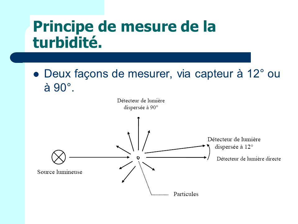 Principe de mesure de la turbidité. Deux façons de mesurer, via capteur à 12° ou à 90°.