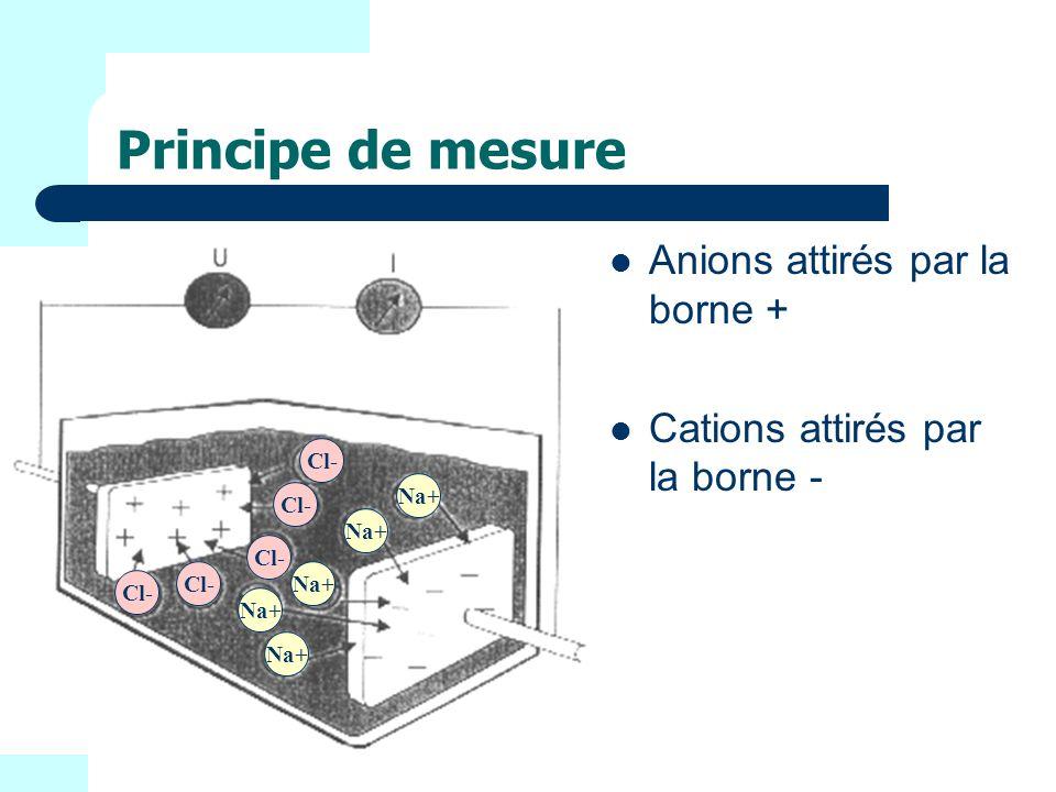 Principe de mesure Anions attirés par la borne + Cations attirés par la borne - Na+ Cl-