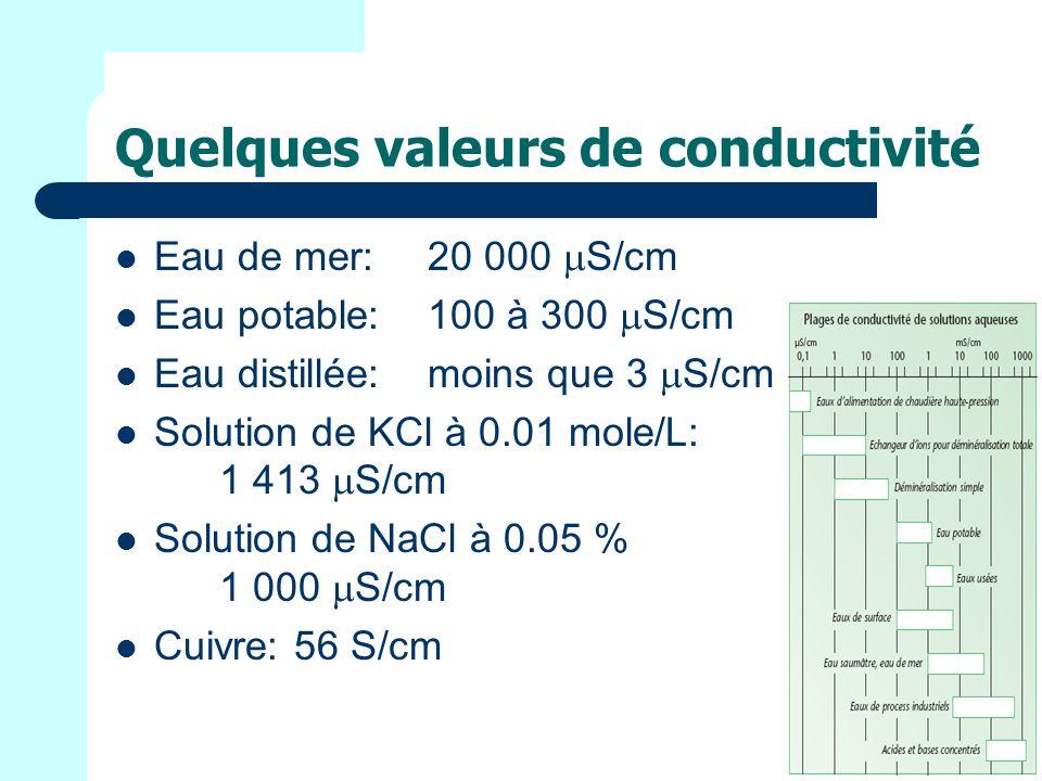 Quelques valeurs de conductivité Eau de mer: 20 000 S/cm Eau potable:100 à 300 S/cm Eau distillée:moins que 3 S/cm Solution de KCl à 0.01 mole/L: 1 413 S/cm Solution de NaCl à 0.05 % 1 000 S/cm Cuivre: 56 S/cm