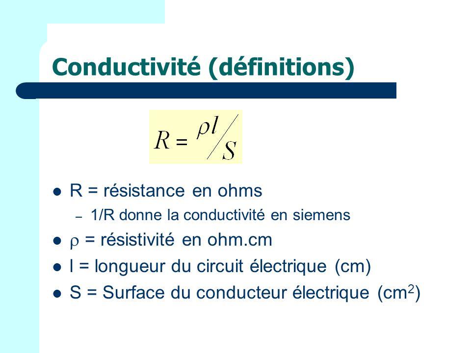 Conductivité (définitions) R = résistance en ohms – 1/R donne la conductivité en siemens = résistivité en ohm.cm l = longueur du circuit électrique (cm) S = Surface du conducteur électrique (cm 2 )
